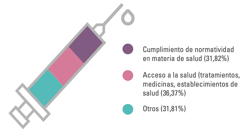 Vulneraciones derecho a la salud